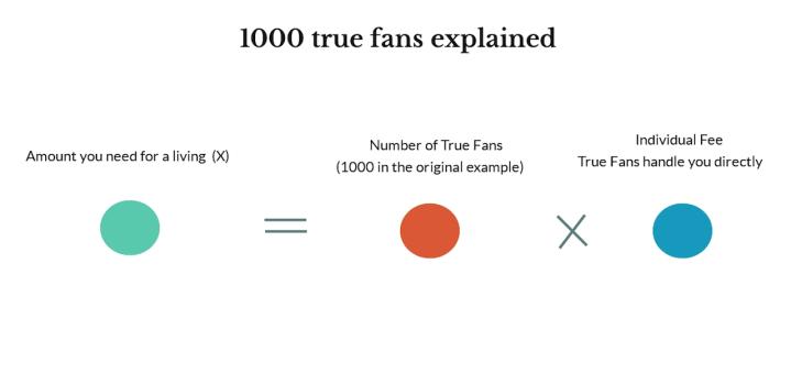 1000-true-fans-explained.png